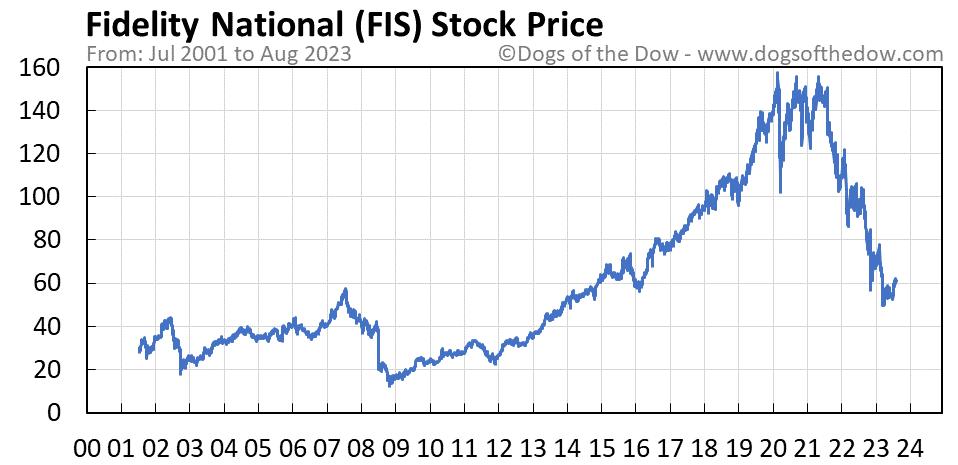 FIS stock price chart
