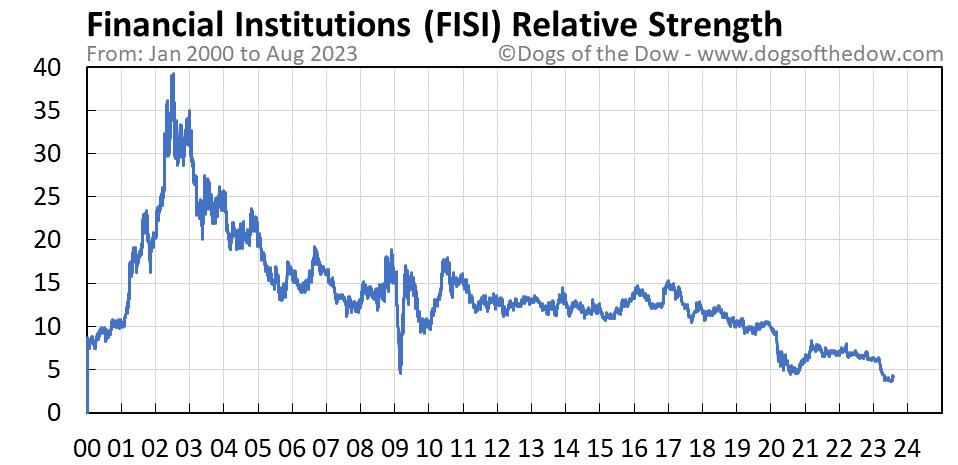 FISI relative strength chart