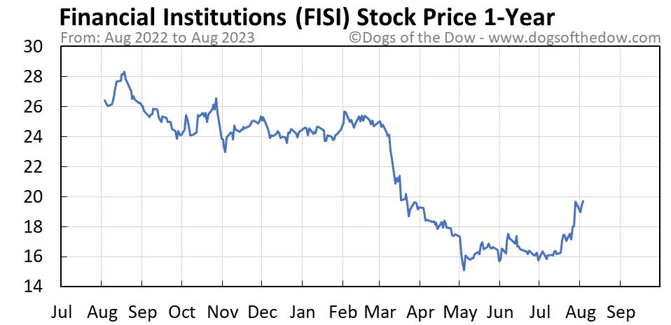 FISI 1-year stock price chart