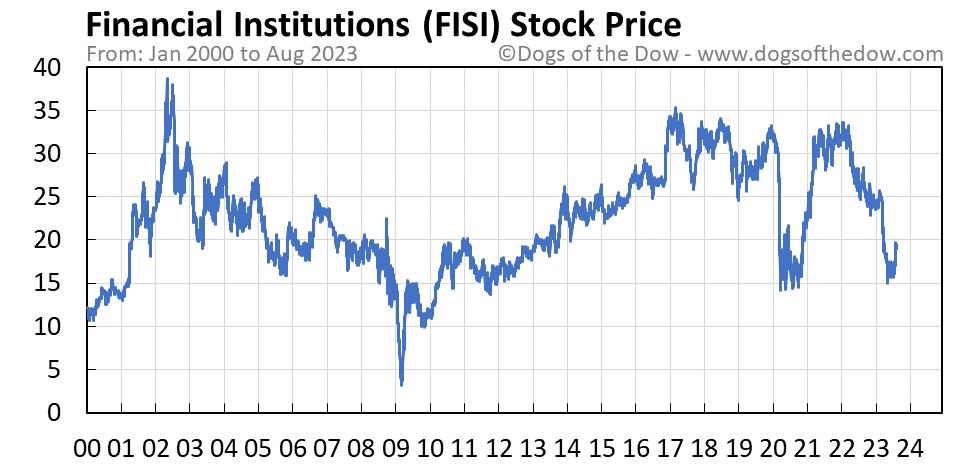 FISI stock price chart