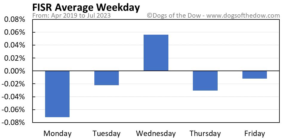FISR average weekday chart