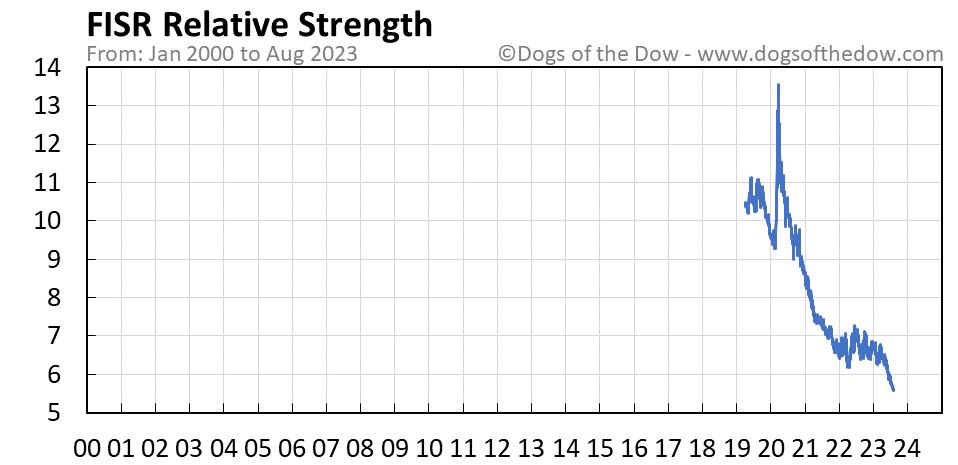 FISR relative strength chart