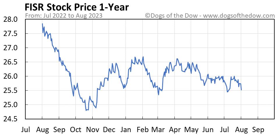 FISR 1-year stock price chart