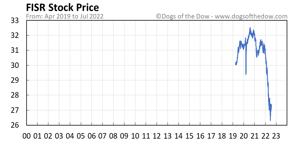 FISR stock price chart