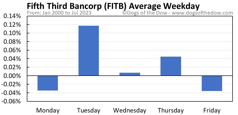 FITB average weekday chart