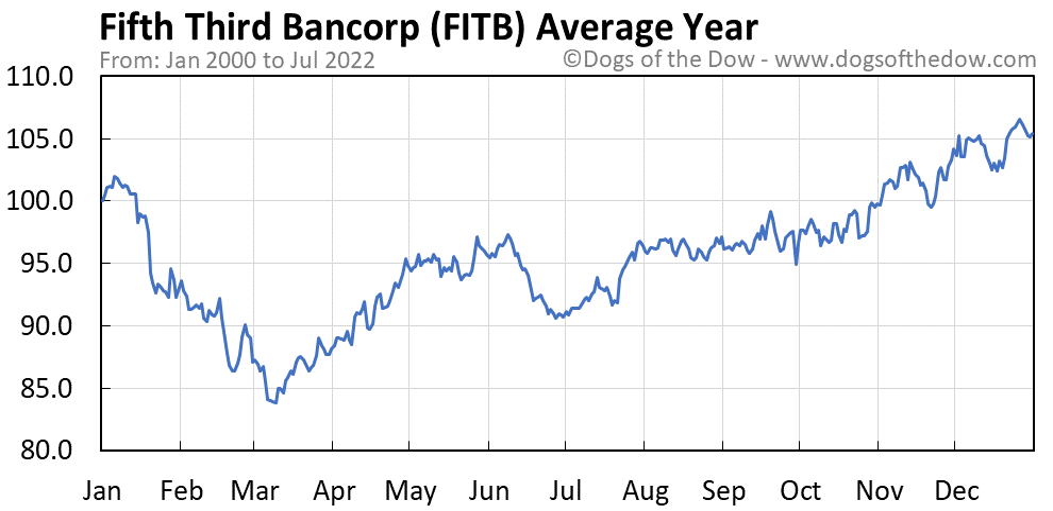 FITB average year chart