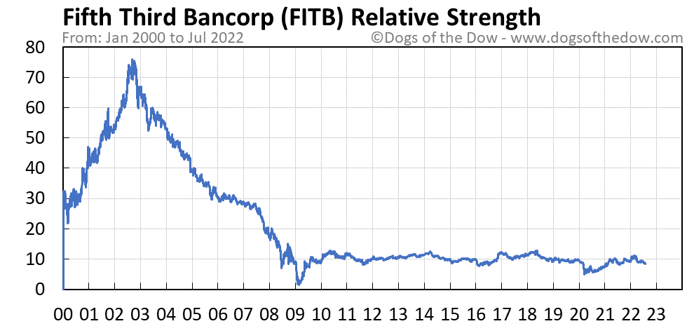 FITB relative strength chart