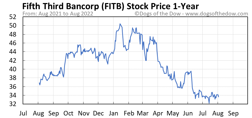FITB 1-year stock price chart