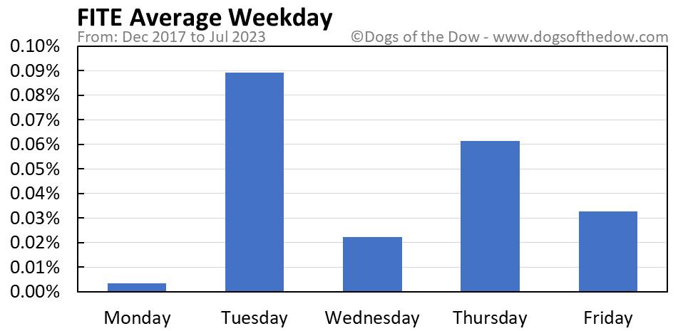 FITE average weekday chart