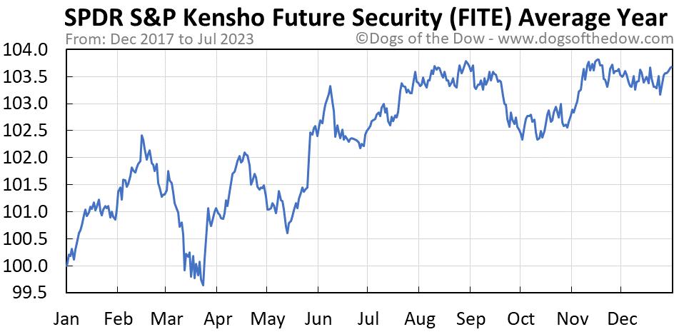 FITE average year chart
