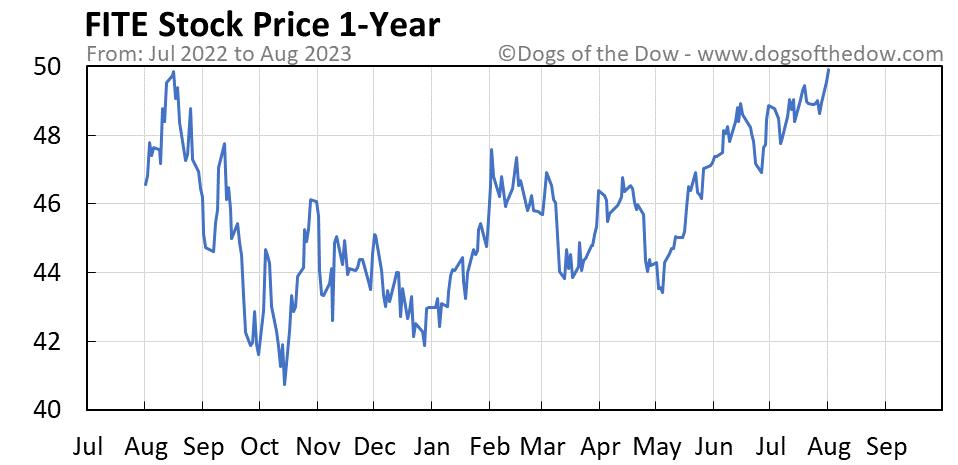 FITE 1-year stock price chart