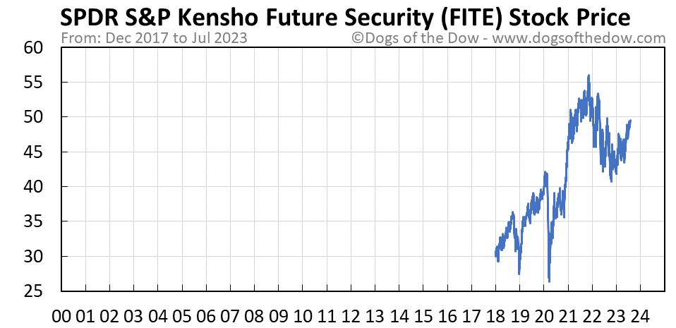 FITE stock price chart