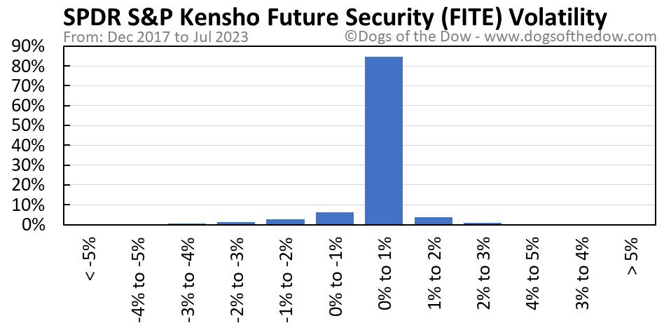 FITE volatility chart
