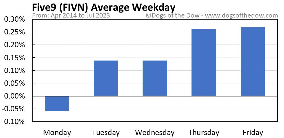 FIVN average weekday chart