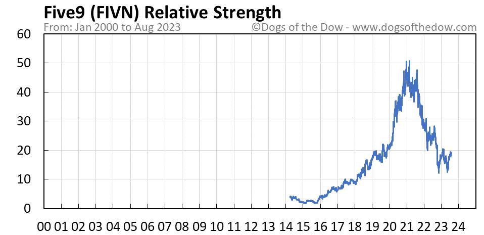 FIVN relative strength chart