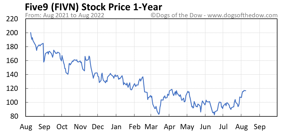 FIVN 1-year stock price chart