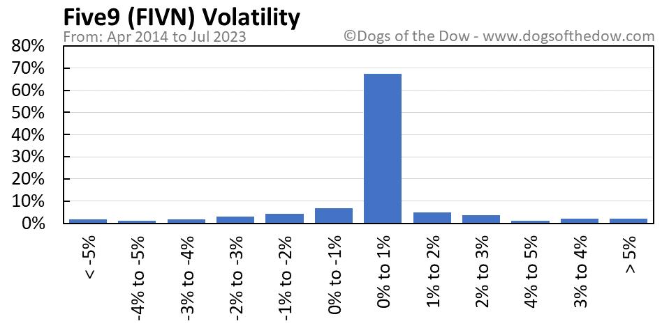 FIVN volatility chart