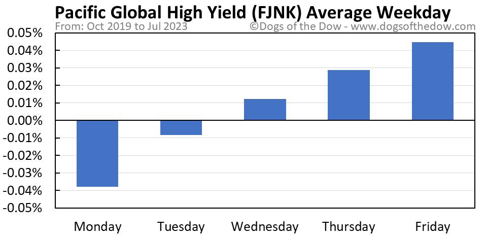 FJNK average weekday chart