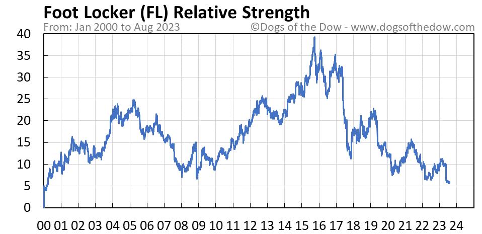 FL relative strength chart