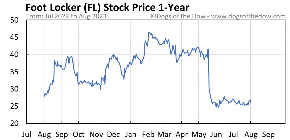 FL 1-year stock price chart