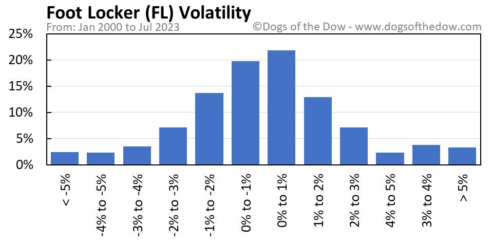 FL volatility chart