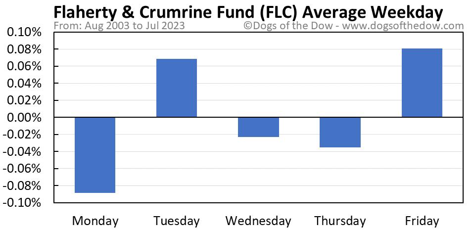 FLC average weekday chart