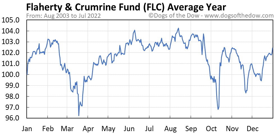 FLC average year chart