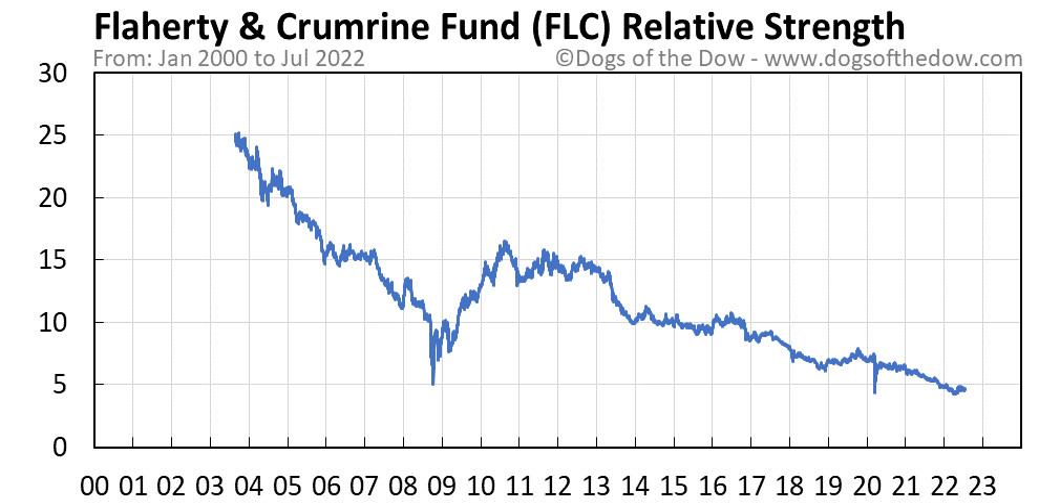 FLC relative strength chart