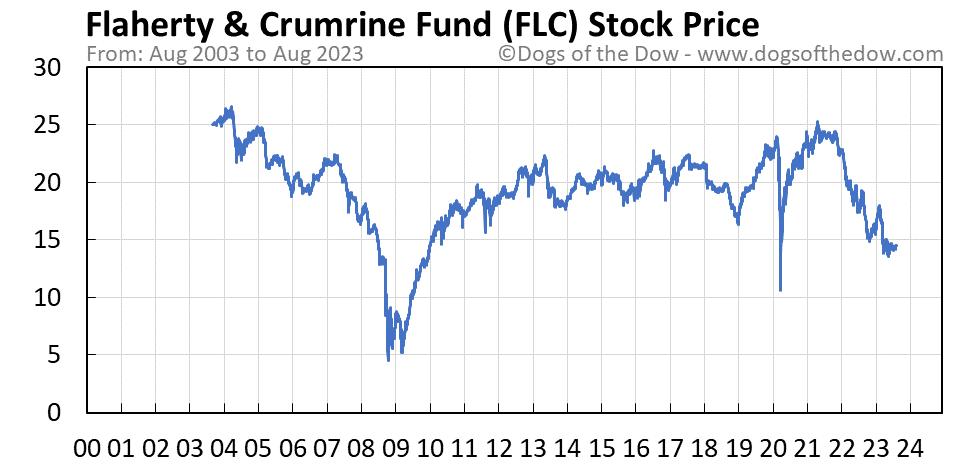 FLC stock price chart