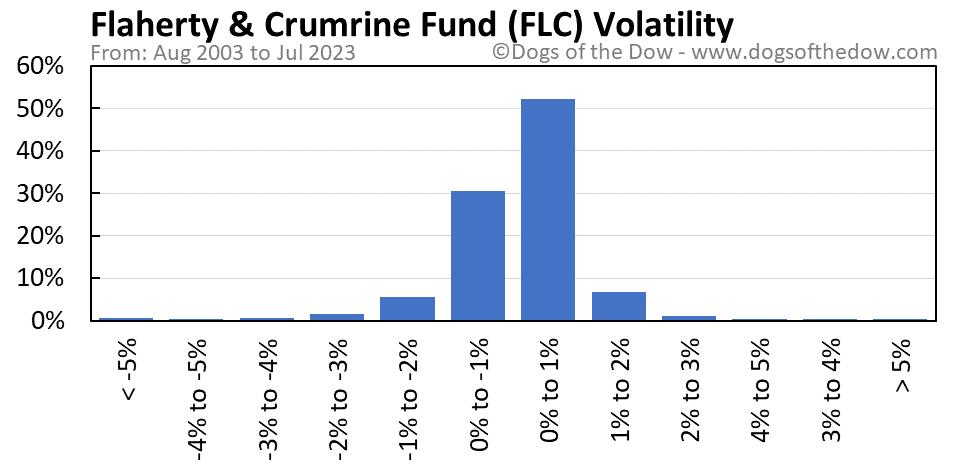 FLC volatility chart