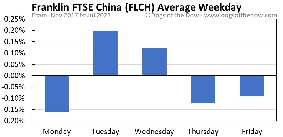 FLCH average weekday chart