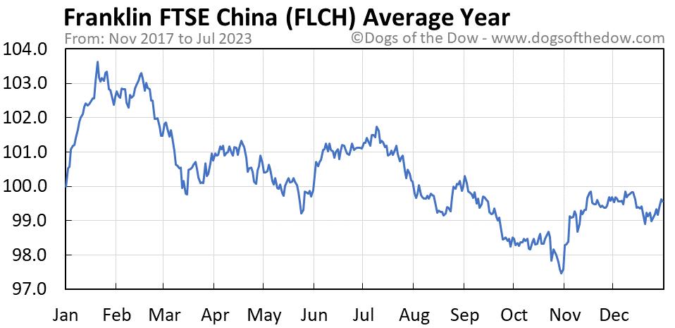 FLCH average year chart
