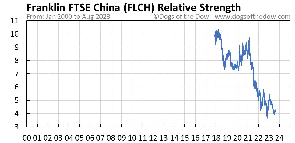 FLCH relative strength chart