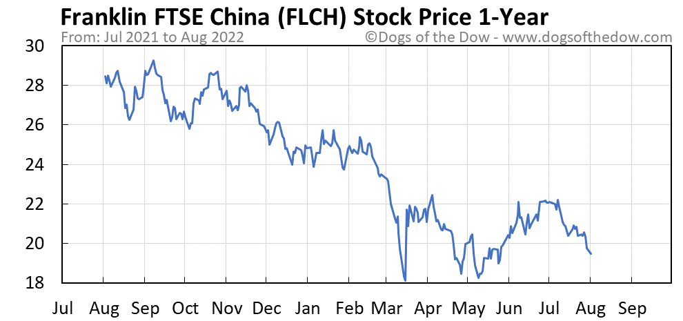 FLCH 1-year stock price chart