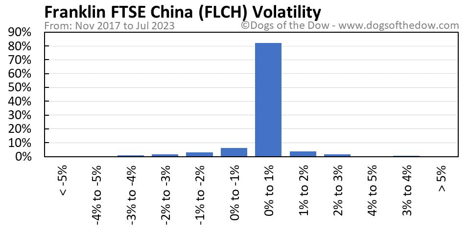 FLCH volatility chart