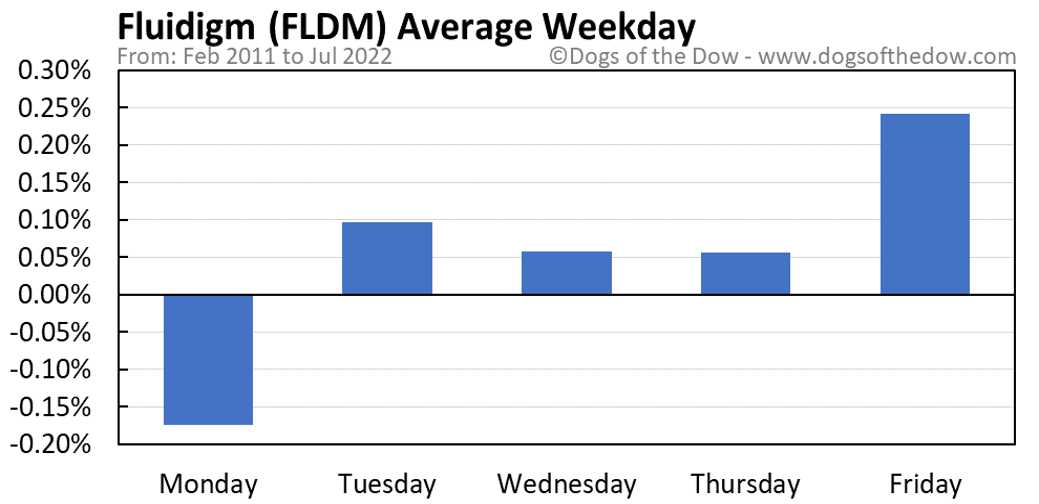 FLDM average weekday chart