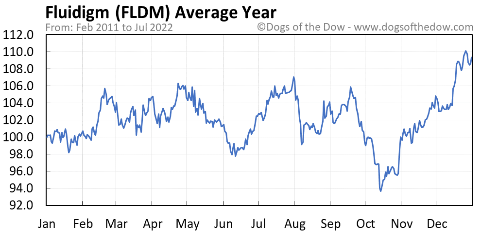 FLDM average year chart