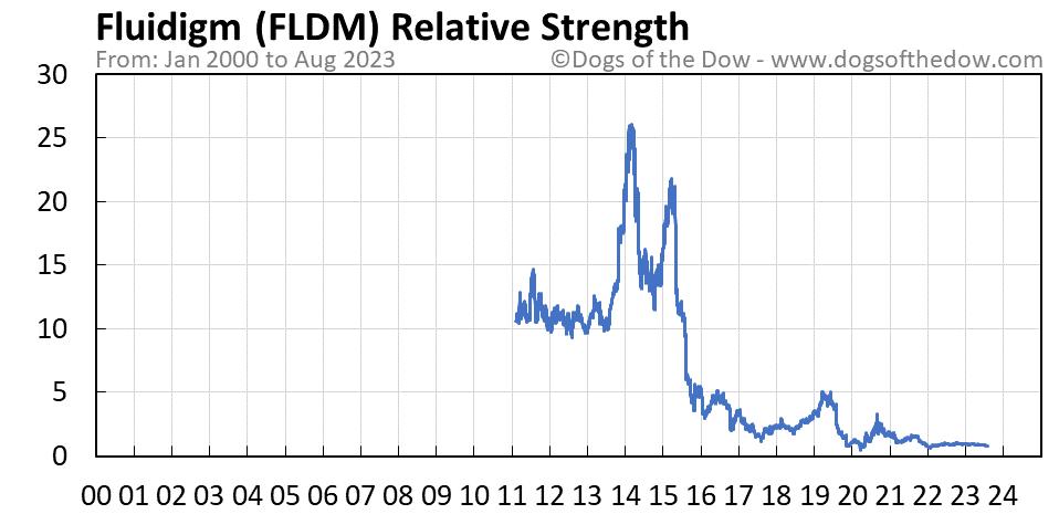 FLDM relative strength chart