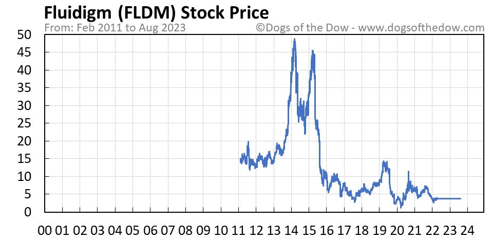 FLDM stock price chart