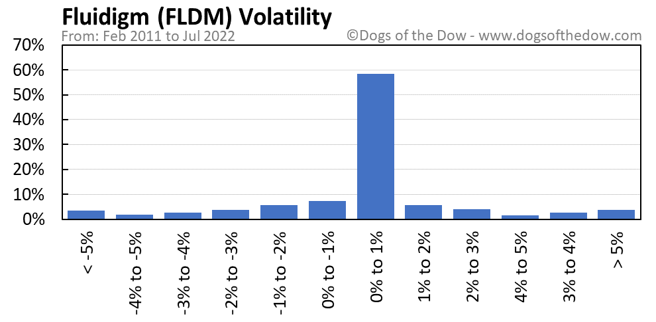 FLDM volatility chart
