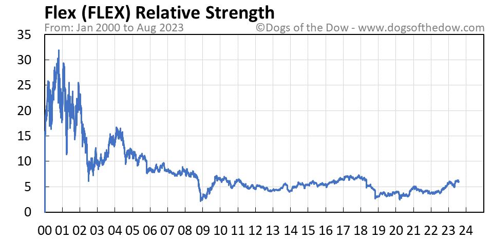 FLEX relative strength chart