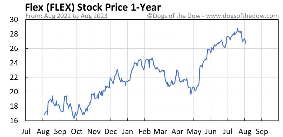FLEX 1-year stock price chart