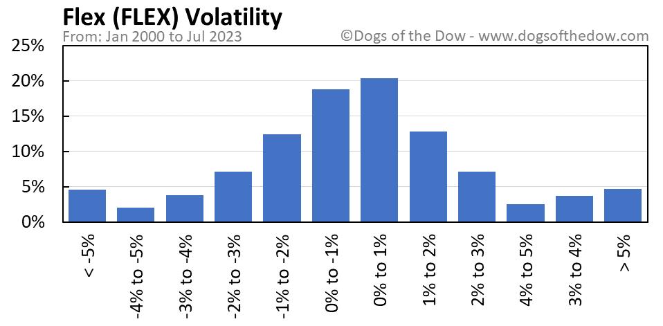 FLEX volatility chart