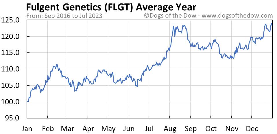 FLGT average year chart