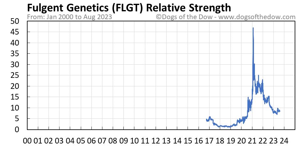 FLGT relative strength chart