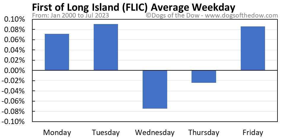 FLIC average weekday chart