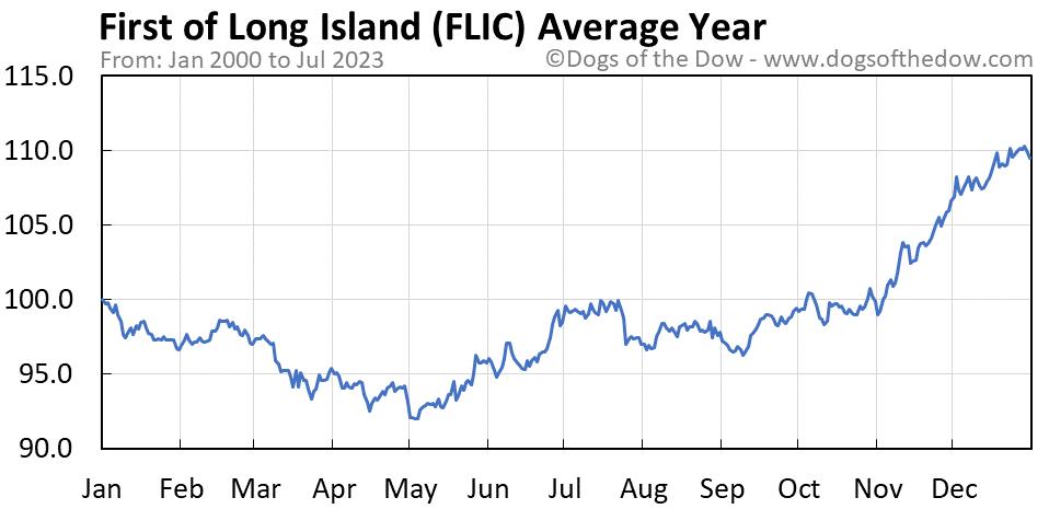 FLIC average year chart