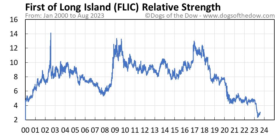 FLIC relative strength chart