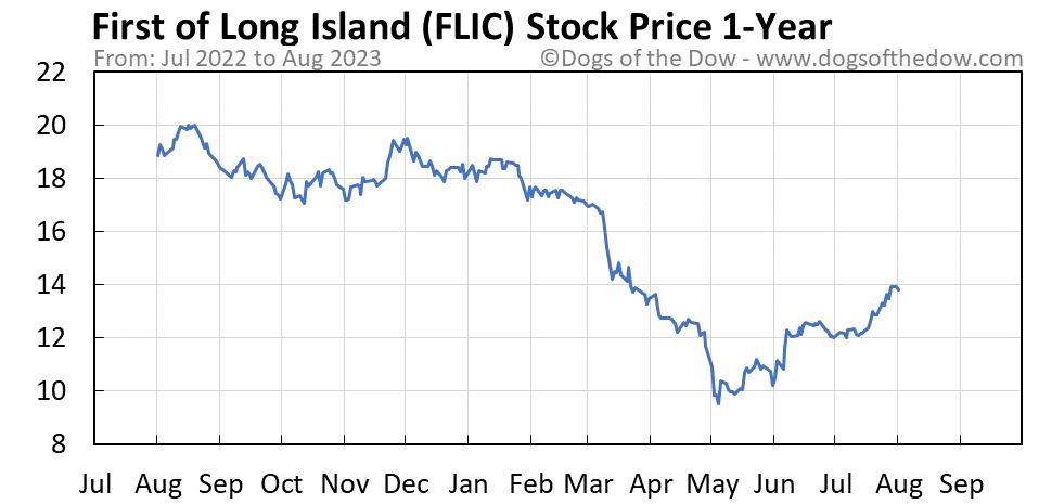 FLIC 1-year stock price chart