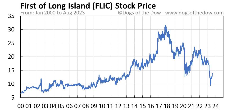 FLIC stock price chart